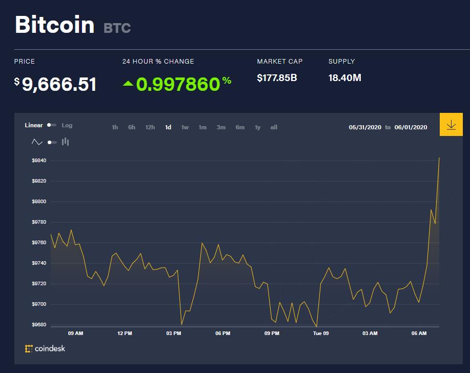 Chỉ số giá bitcoin hôm nay 9/6 (nguồn: CoinDesk)