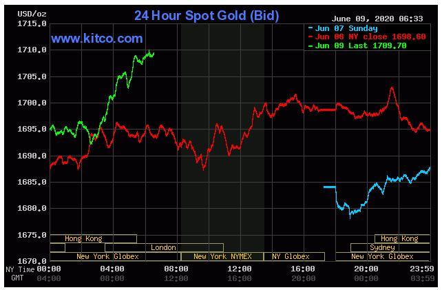 Dự báo giá vàng 10/6: Tăng nhẹ do gói kích thích kinh tế Fed? - Ảnh 2.