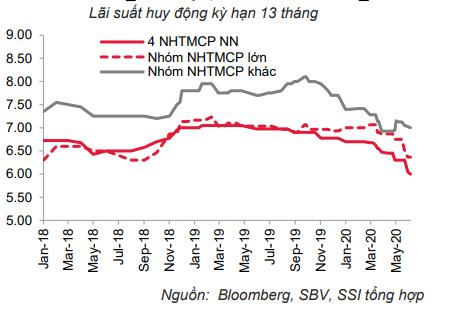 Đà giảm lãi suất huy động lan tỏa sang kì hạn dài   - Ảnh 1.