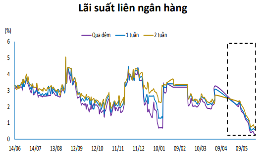Đà giảm lãi suất huy động lan tỏa sang kì hạn dài   - Ảnh 2.