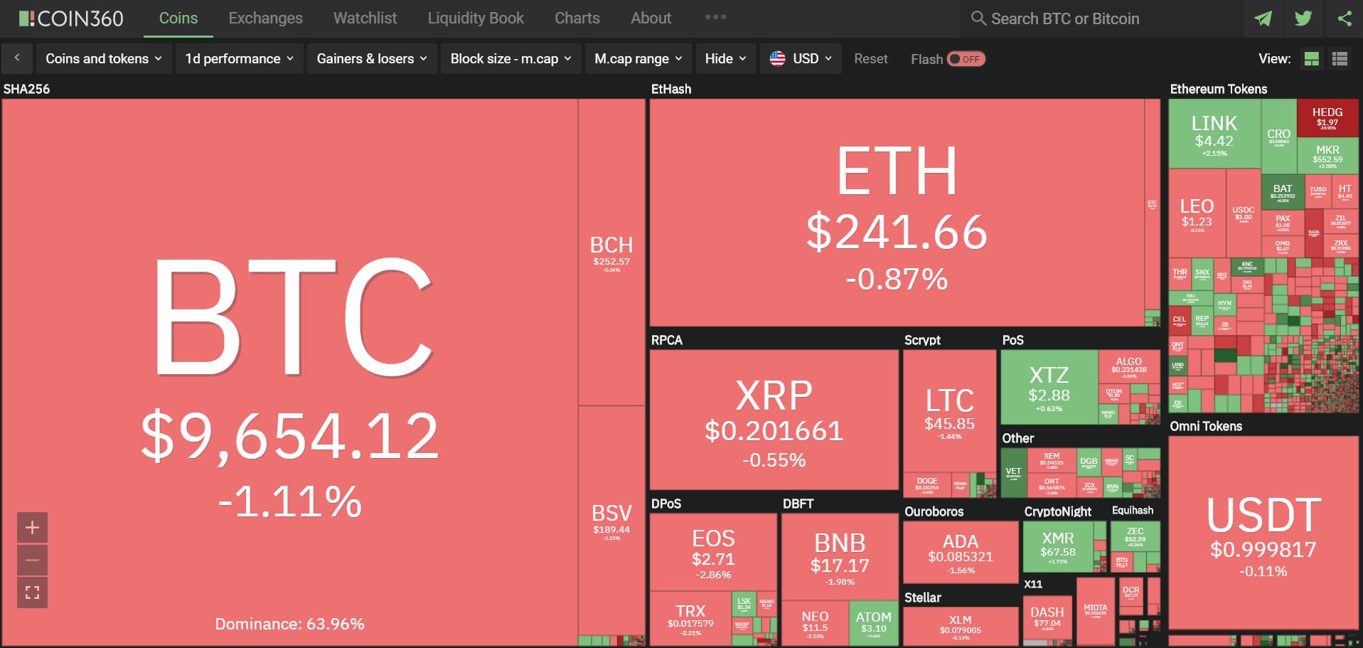 Toàn cảnh thị trường ngày 9/6 (nguồn: Coin360.com)