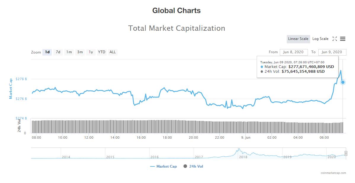 Tổng giá trị thị trường tiền kĩ thuật số và khối lượng giao dịch ngày 9/6 (nguồn: CoinTelegraph)