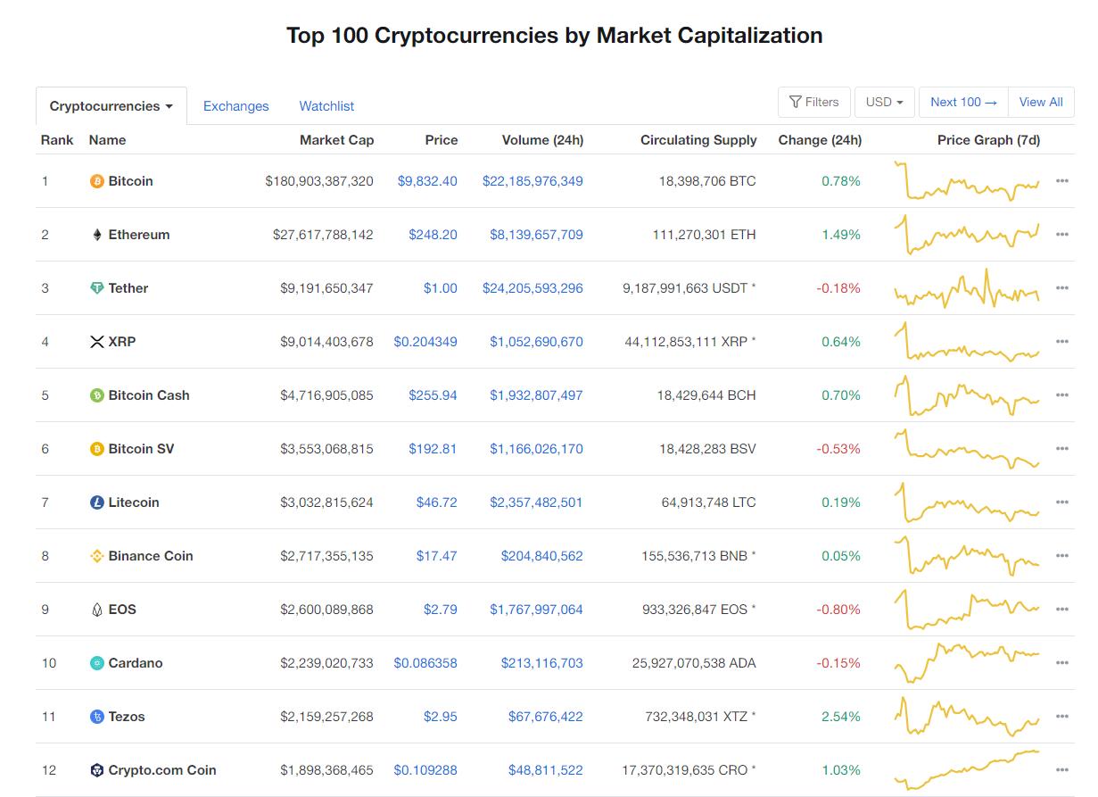 Nhóm 10 đồng tiền hàng đầu theo giá trị thị trường ngày 9/6 (nguồn: CoinMarketCap)