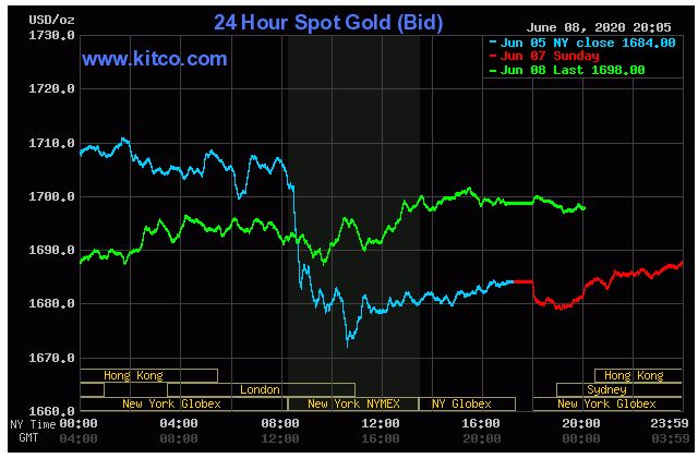 Giá vàng hôm nay 9/6: Giảm do gói cưu trợ kinh tế 600 tỷ USD của Fed - Ảnh 1.