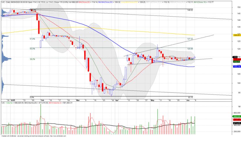 Cổ phiếu tâm điểm ngày 10/6: CVT, BMP, VJC, VTK, PVB - Ảnh 6.
