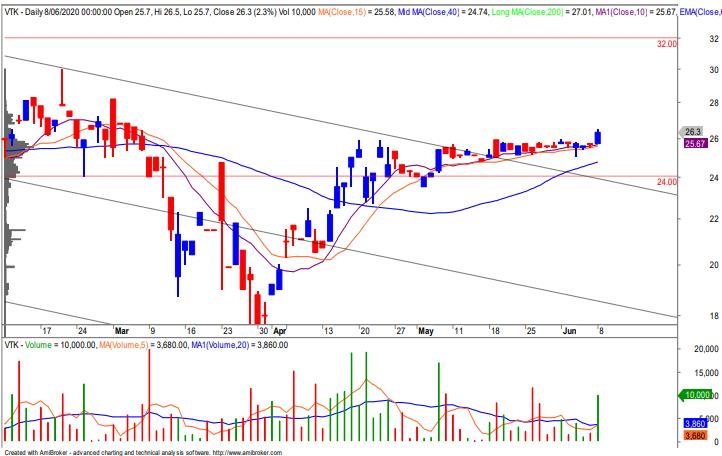 Cổ phiếu tâm điểm ngày 10/6: CVT, BMP, VJC, VTK, PVB - Ảnh 5.