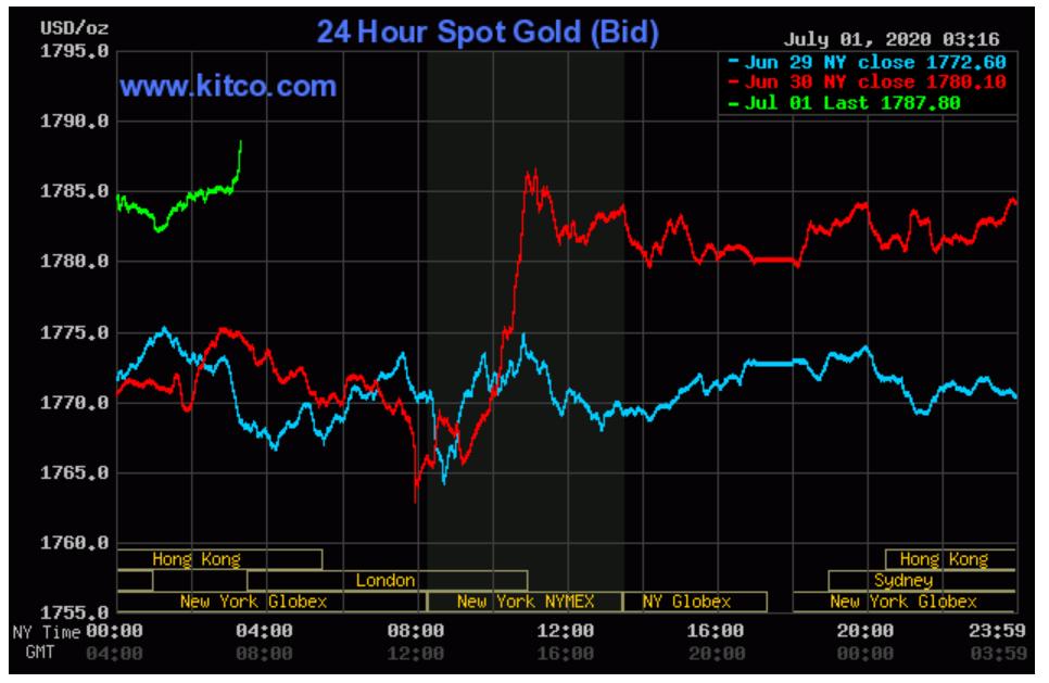 Tiếp tục tăng phi mã, giá vàng trong nước tiến gần đỉnh 50 triệu đồng/lượng - Ảnh 2.