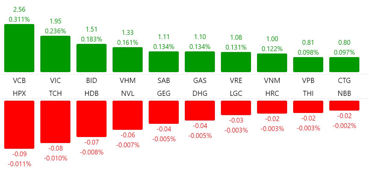 VN-Index bứt phá, tăng hơn 18 điểm phiên mở đầu tháng 7 - Ảnh 1.