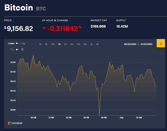 Chỉ số giá bitcoin hôm nay 1/7 (nguồn: CoinDesk)