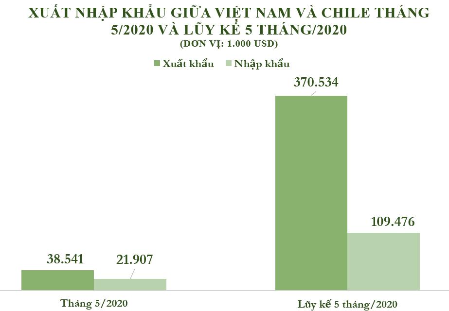 Xuất nhập khẩu Việt Nam và Chile tháng 5/2020: Hàng thủy sản chiếm gần 50% kim ngạch nhập khẩu - Ảnh 2.