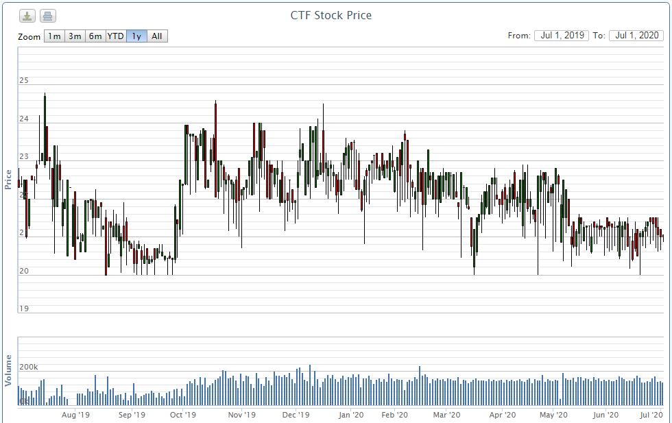Hai cổ đông City Auto bị UBCK xử phạt tổng cộng 1,75 tỉ đồng do thao túng cổ phiếu CTF - Ảnh 1.