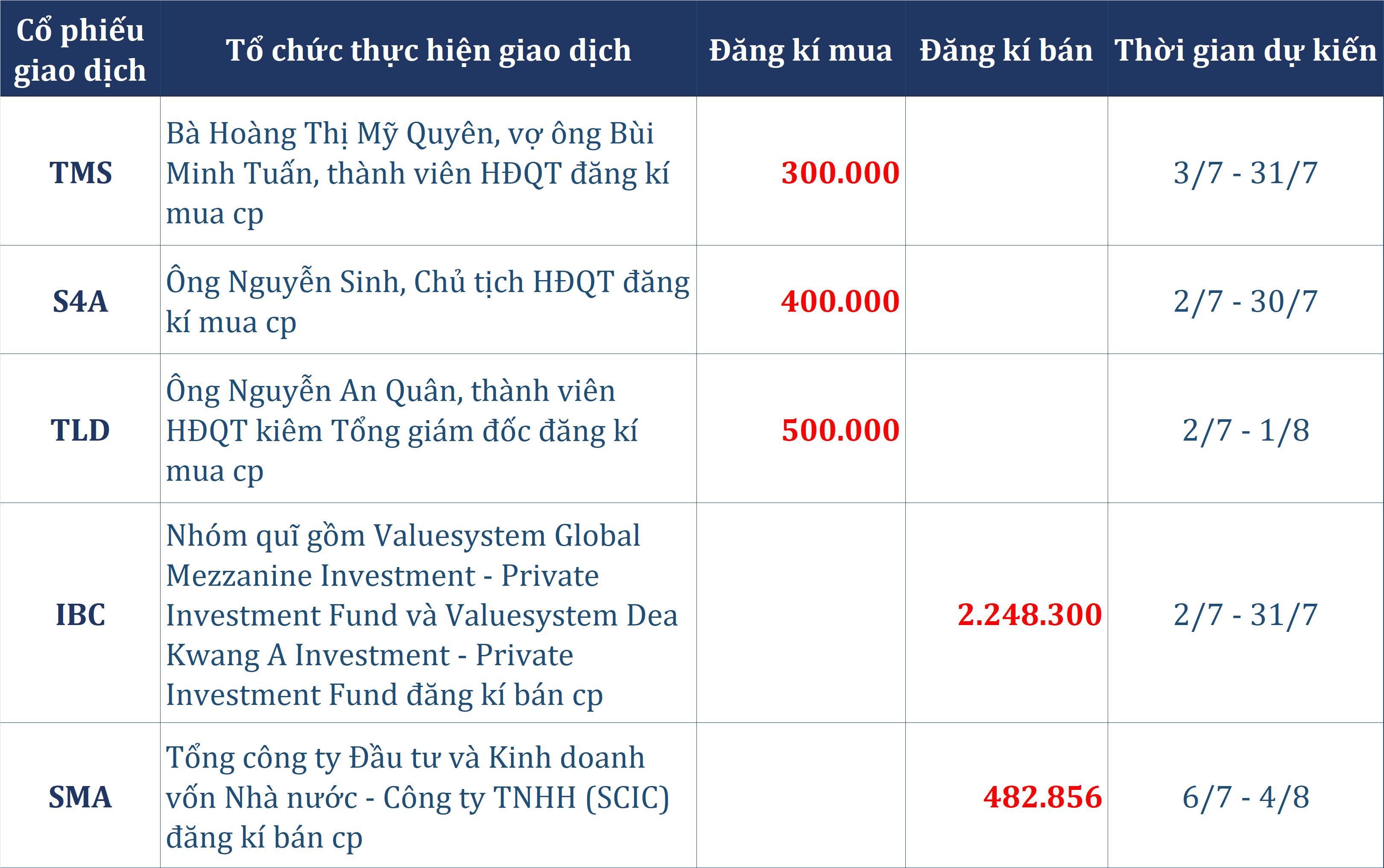 Dòng tiền thông minh 1/7: Tự doanh CTCK gia tăng bán ròng gần 140 tỉ đồng phiên VN-Index tiếp tục điều chỉnh - Ảnh 2.