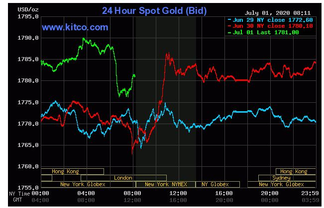 Dự báo giá vàng 2/7: Giảm do chính sách hỗ trợ kinh tế từ Fed? - Ảnh 2.