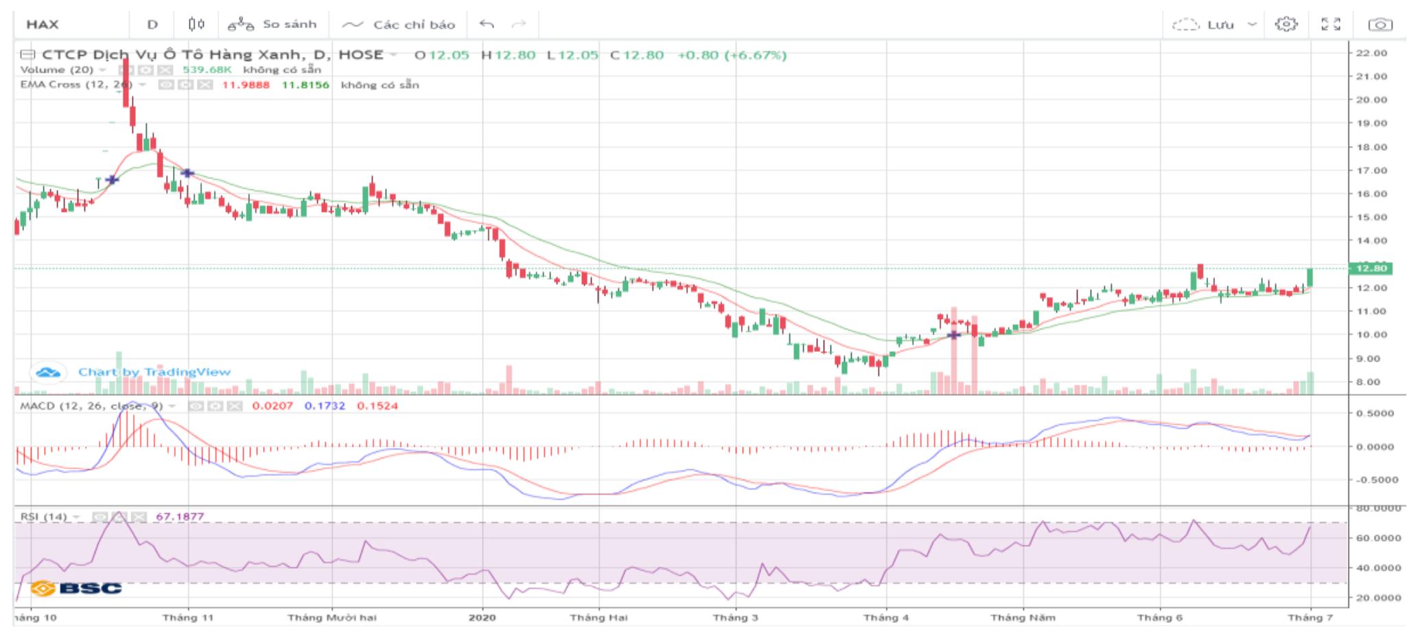 Cổ phiếu tâm điểm ngày 2/7: HAX, HPX, VIC - Ảnh 1.