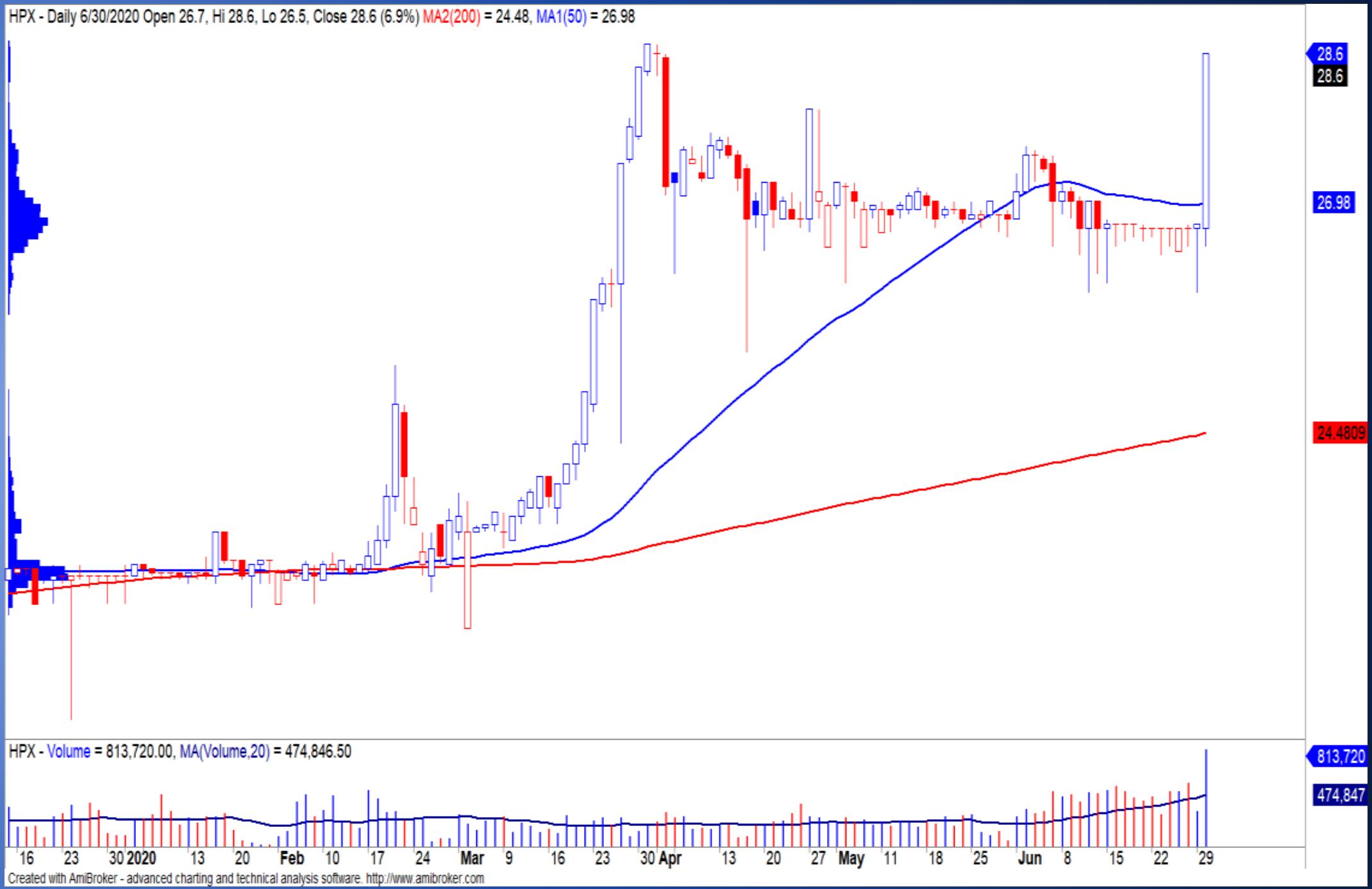 Cổ phiếu tâm điểm ngày 2/7: HAX, HPX, VIC - Ảnh 2.