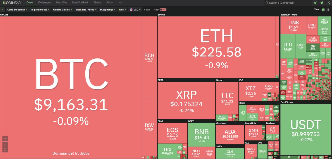 Toàn cảnh thị trường ngày 1/7 (nguồn: Coin360.com)