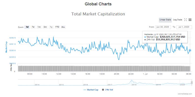 Tổng giá trị thị trường tiền kĩ thuật số và khối lượng giao dịch ngày 1/7 (nguồn: CoinTelegraph)