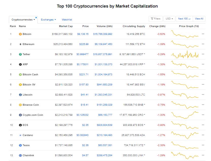 Nhóm 10 đồng tiền hàng đầu theo giá trị thị trường ngày 1/7 (nguồn: CoinMarketCap)