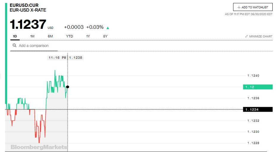 Tỷ giá euro hôm nay 1/7: Giảm nhẹ trong ngày đầu tháng - Ảnh 1.