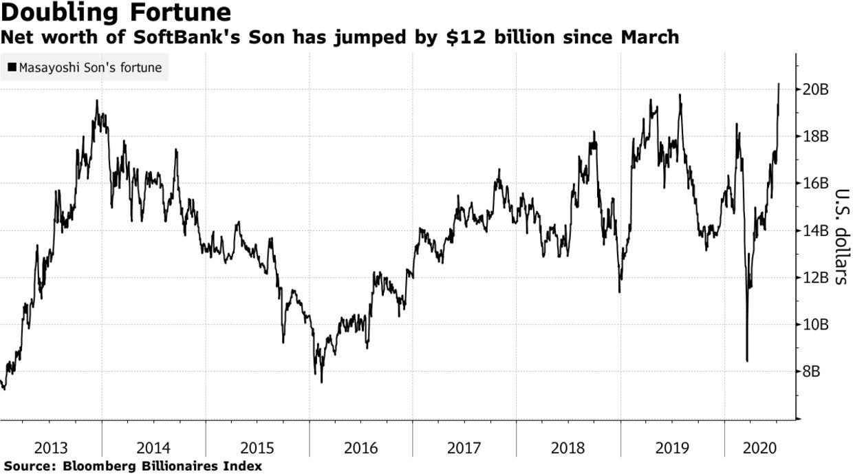 SoftBank tăng trưởng bất ngờ, tỷ phú Masayoshi Son lấy lại 12 tỷ USD trong 3 tháng - Ảnh 1.