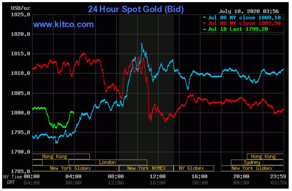 Giá vàng SJC đang hướng tới mốc 51 triệu đồng/lượng - Ảnh 2.