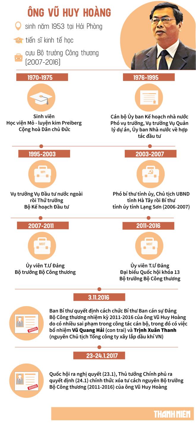 Khởi tố cựu Bộ trưởng Công Thương Vũ Huy Hoàng và cựu Thứ trưởng Công Thương Hồ Thị Kim Thoa - Ảnh 2.