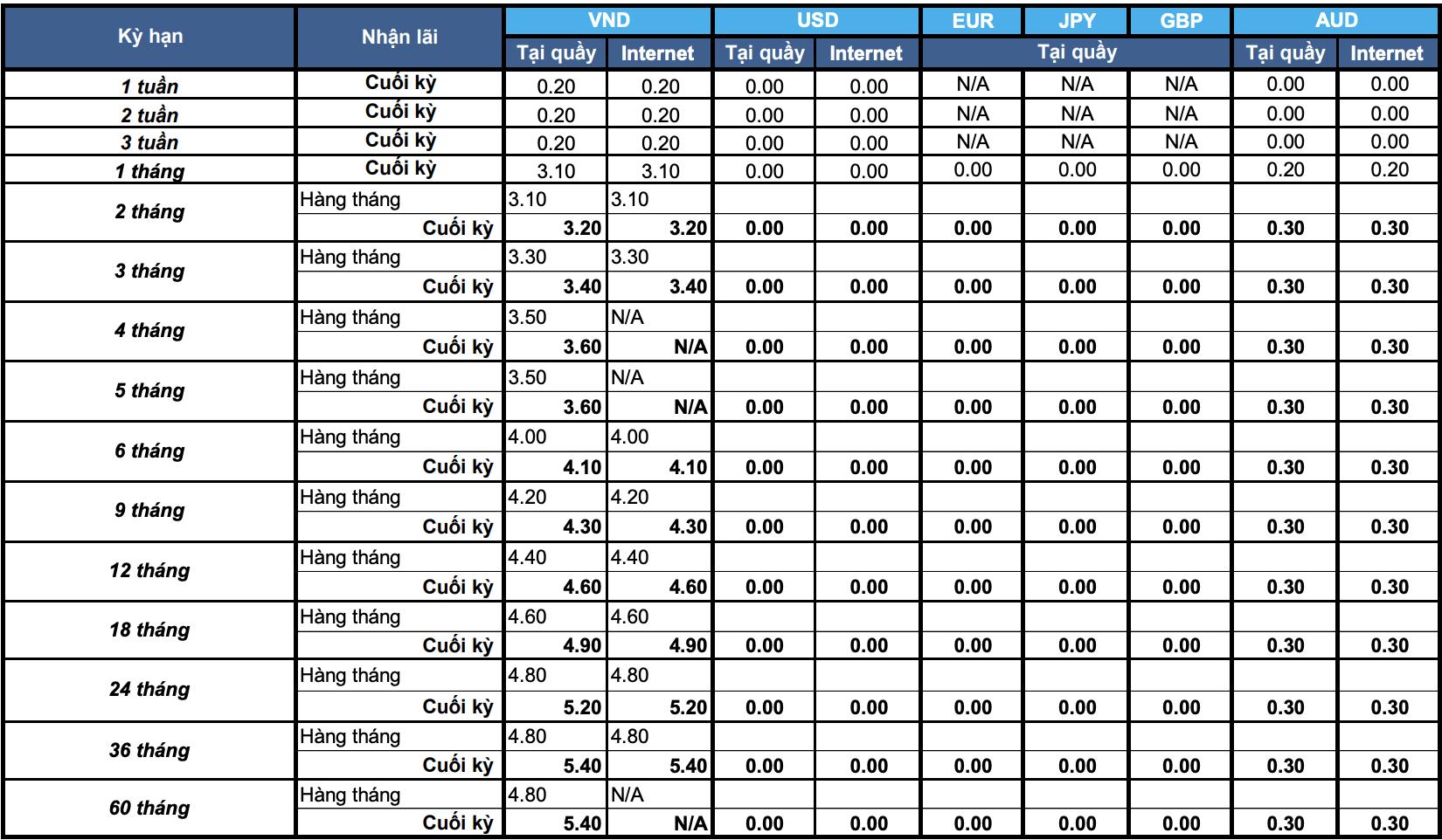 Lãi suất ngân hàng Shinhan Bank tháng 7/2020 mới nhất - Ảnh 2.