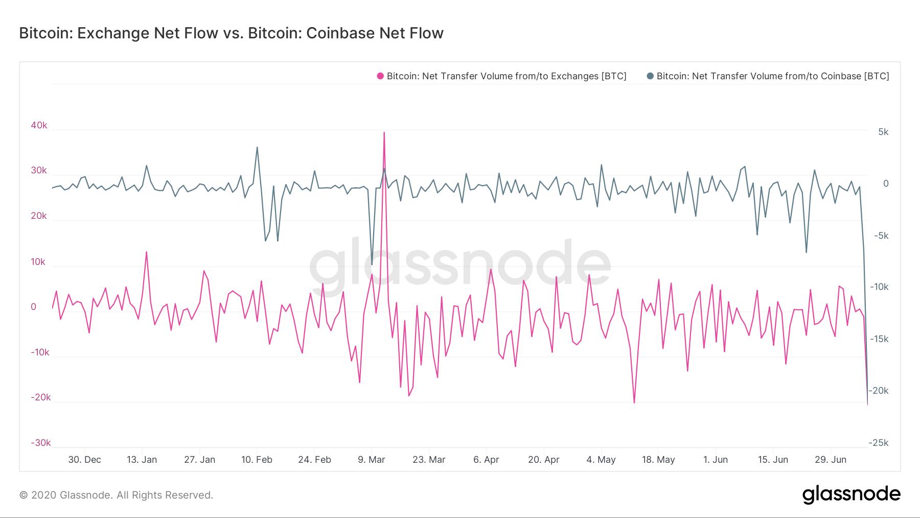 Lượng bitcoin ròng rút ra khỏi sàn giao dịch tăng vọt (nguồn: Glassnode)