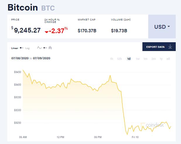 Chỉ số giá bitcoin hôm nay 10/7 (nguồn: CoinDesk)