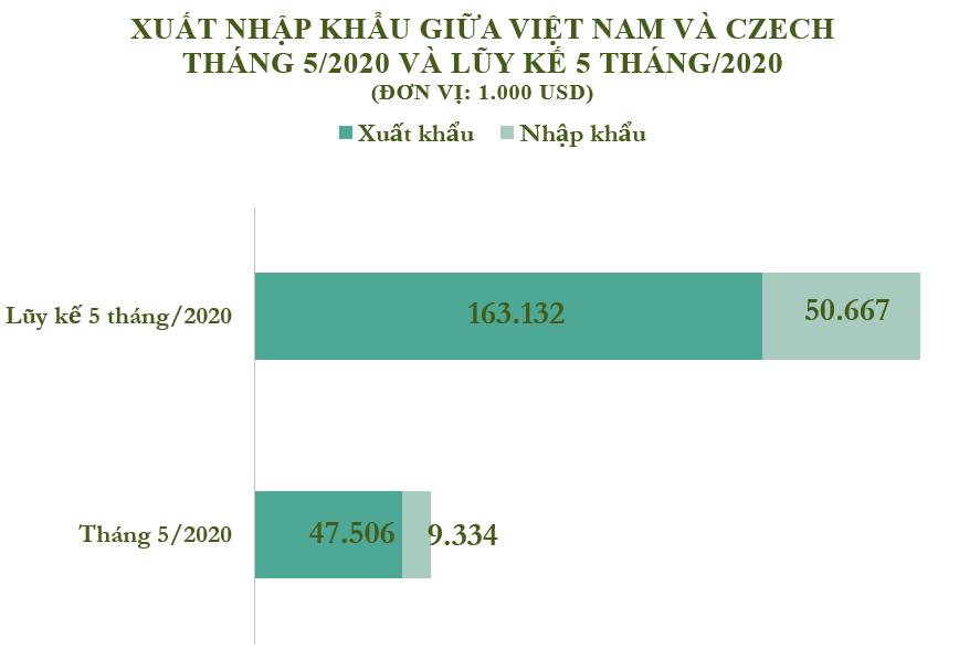 Xuất nhập khẩu Việt Nam và Czech tháng 5/2020: Xuất khẩu phần lớn giày dép - Ảnh 2.
