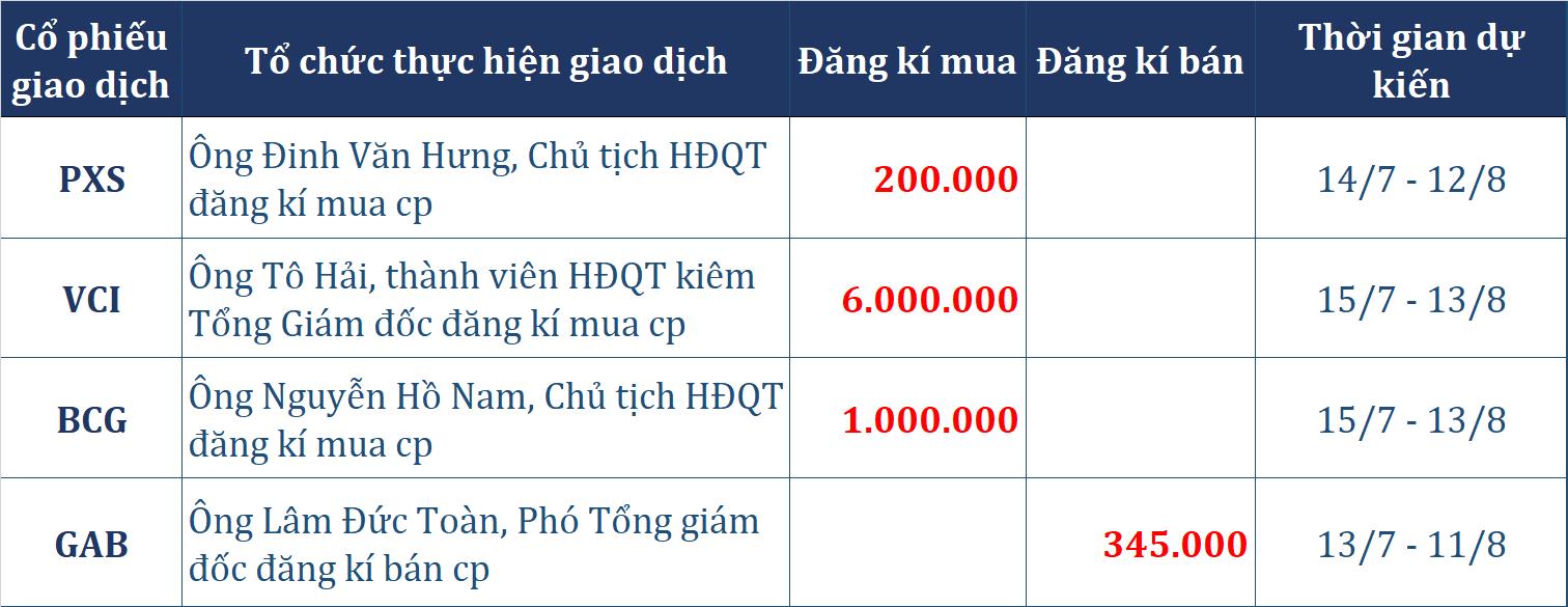 Dòng tiền thông minh 10/7: Tự doanh CTCK đảo chiều gom 186 tỉ đồng phiên VN-Index tăng 12 điểm - Ảnh 2.