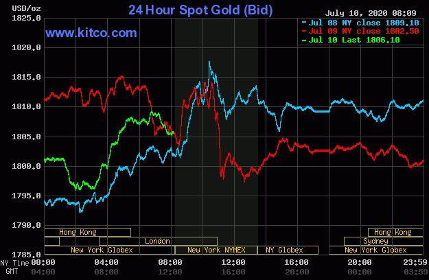 Dự báo giá vàng 11/7: Vàng tăng do cổ phiếu giảm? - Ảnh 2.