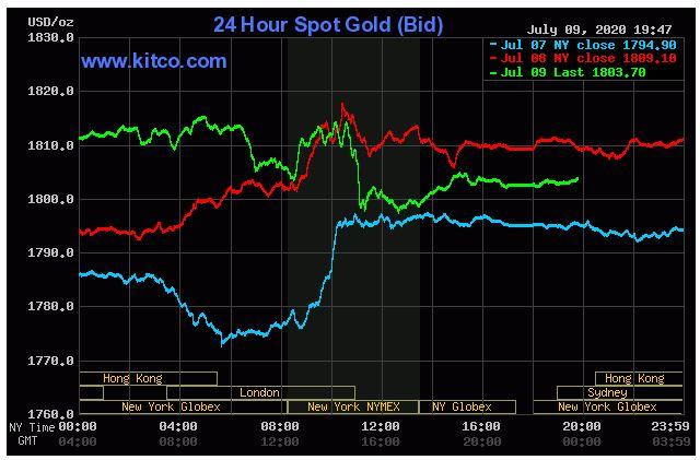 Giá vàng hôm nay 10/7: Vàng thế giới tăng trở lại sau phiên giảm nhẹ trước đó - Ảnh 1.
