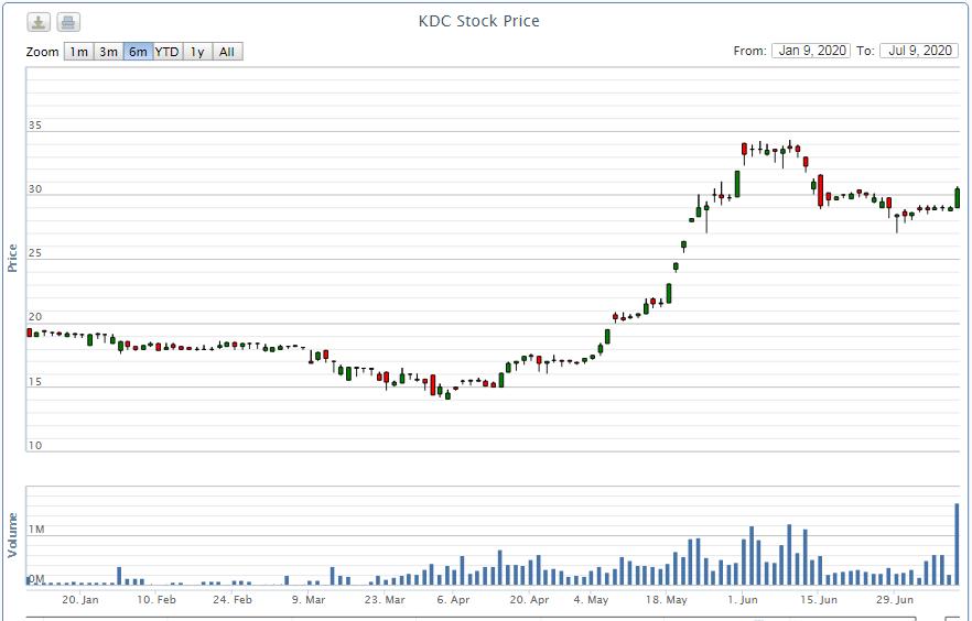 Cổ đông lớn Kido chốt lời hàng triệu cổ phiếu KDC sau nhịp tăng giá gấp đôi - Ảnh 1.