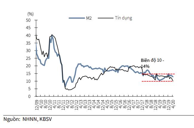 KBSV: Mặt bằng lãi suất đã ở mức thấp nhất trong 10 năm, khó có khả năng NHNN hạ lãi suất điều hành - Ảnh 2.