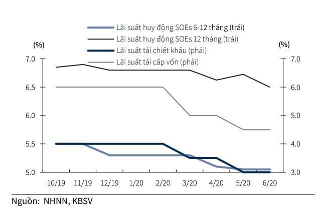 KBSV: Mặt bằng lãi suất đã ở mức thấp nhất trong 10 năm, khó có khả năng NHNN hạ lãi suất điều hành - Ảnh 1.