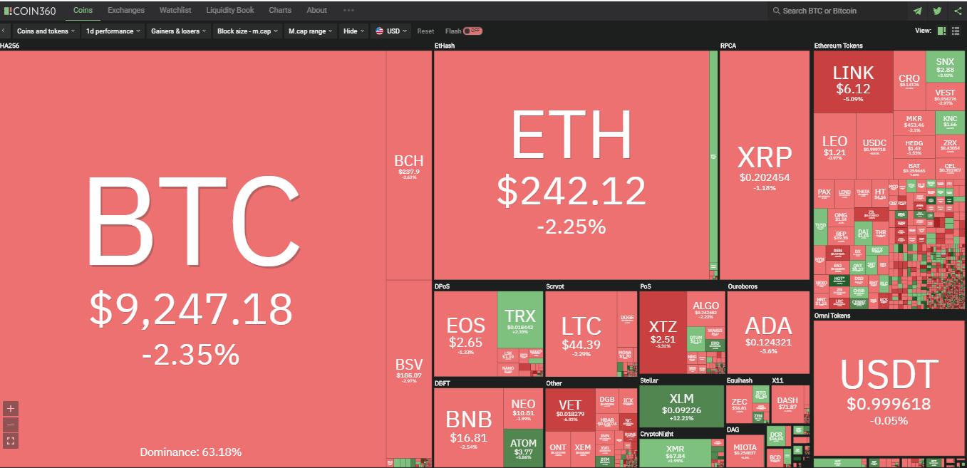 Toàn cảnh thị trường ngày 10/7 (nguồn: Coin360.com)