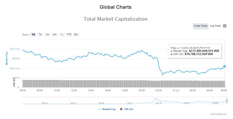 Tổng giá trị thị trường tiền kĩ thuật số và khối lượng giao dịch ngày 10/7 (nguồn: CoinTelegraph)
