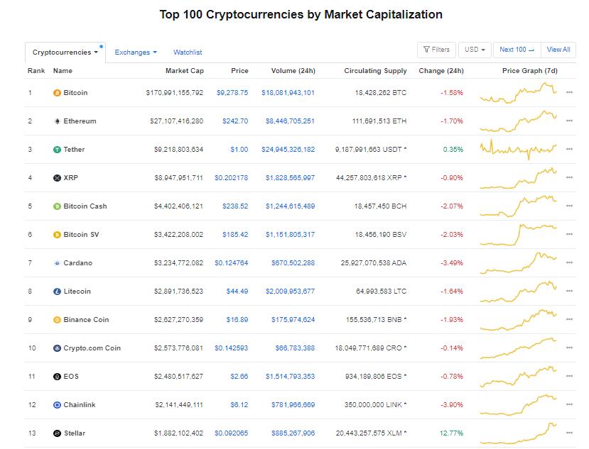 Nhóm 10 đồng tiền hàng đầu theo giá trị thị trường ngày 10/7 (nguồn: CoinMarketCap)
