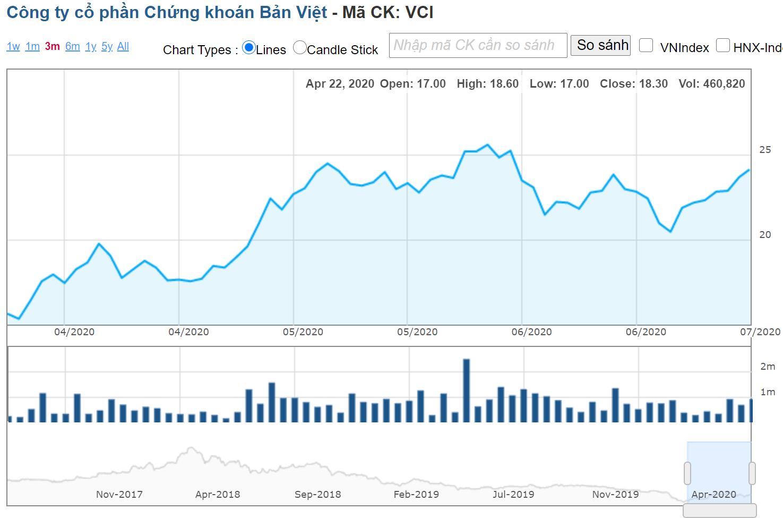 TGĐ Chứng khoán Bản Việt dự chi gần 150 tỉ đồng gom 6 triệu cp VCI - Ảnh 1.