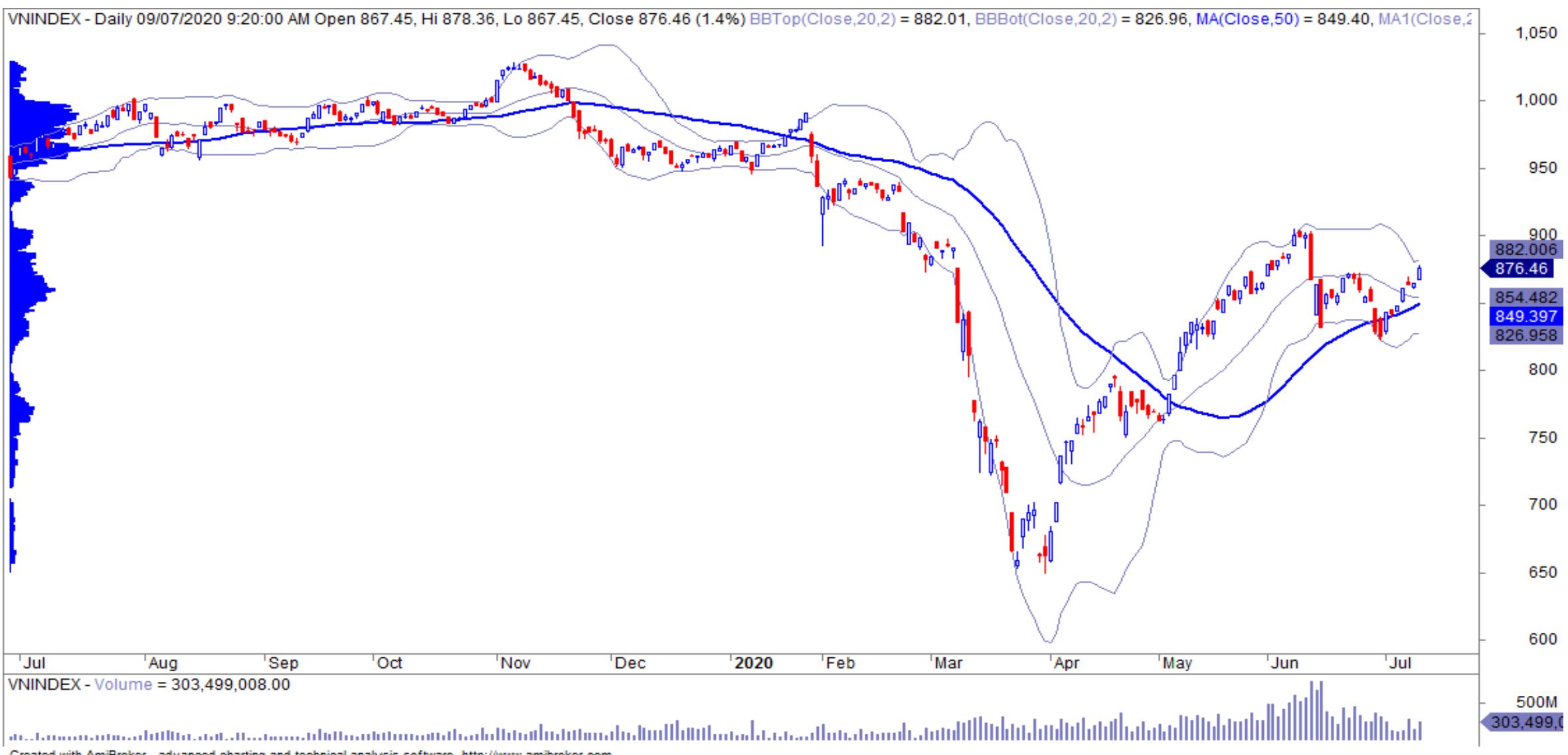 Nhận định thị trường chứng khoán ngày 10/7: Tiến sát mức đỉnh cũ 905 điểm? - Ảnh 1.
