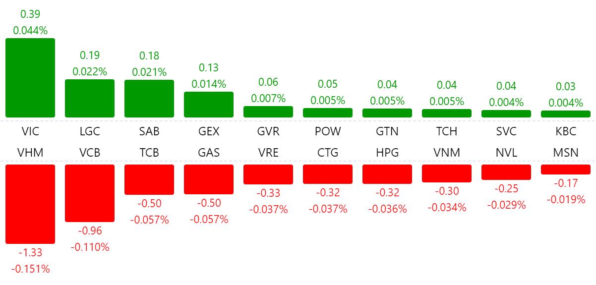 Thị trường chứng khoán 10/7: Nhóm ngân hàng giảm mạnh, VN-Index mất hơn 5 điểm - Ảnh 1.