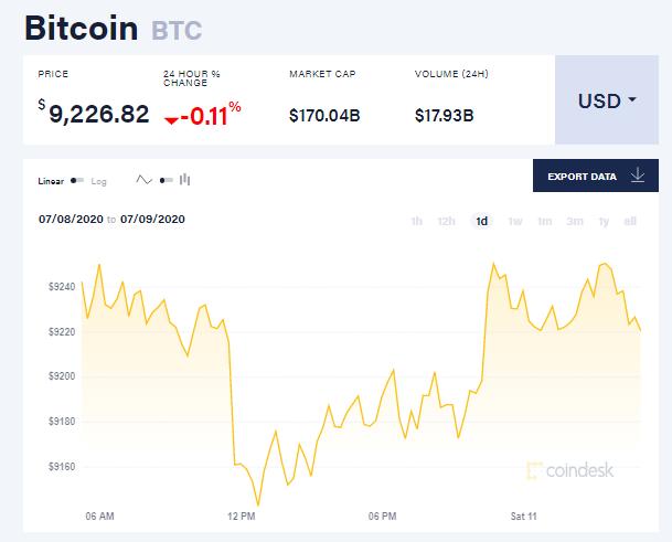 Chỉ số giá bitcoin hôm nay 11/7 (nguồn: CoinDesk)