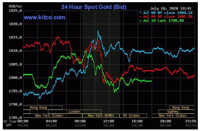Giá vàng hôm nay 11/7: Chốt phiên cuối tuần vàng đạt ngưỡng 1,798 USD/ounce - Ảnh 1.