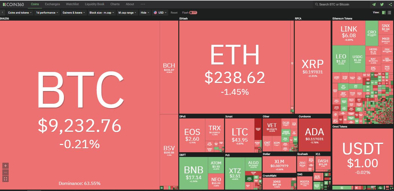 Toàn cảnh thị trường ngày 11/7 (nguồn: Coin360.com)
