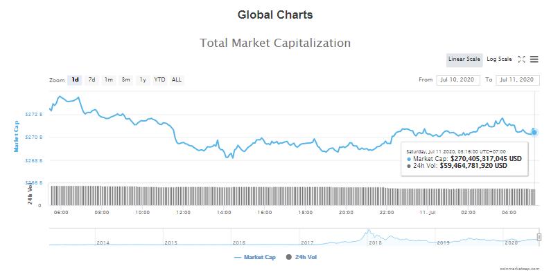 Tổng giá trị thị trường tiền kĩ thuật số và khối lượng giao dịch ngày 11/7 (nguồn: CoinTelegraph)