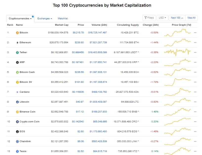 Nhóm 10 đồng tiền hàng đầu theo giá trị thị trường ngày 11/7 (nguồn: CoinMarketCap)