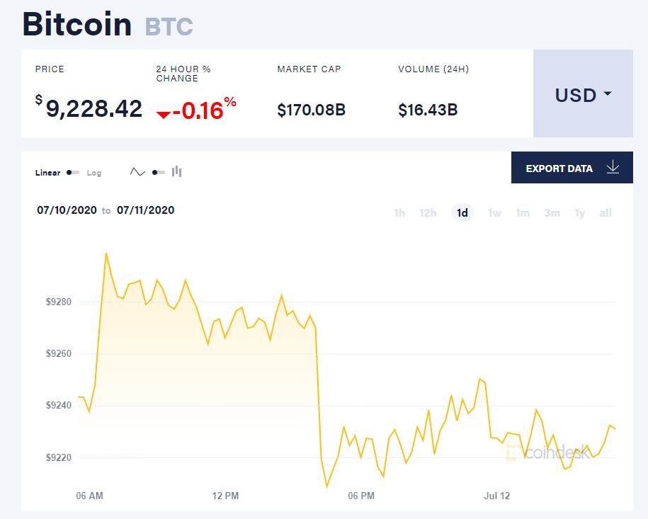 Chỉ số giá bitcoin hôm nay 12/7 (nguồn: CoinDesk)