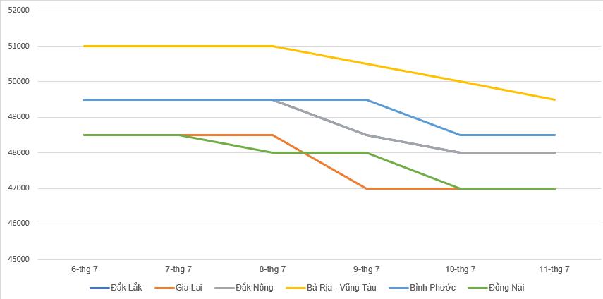 Giá cà phê hôm nay 7/6: Tăng 1.200 - 1.400 đồng/kg trong tuần qua, giá tiêu quay đầu giảm - Ảnh 2.