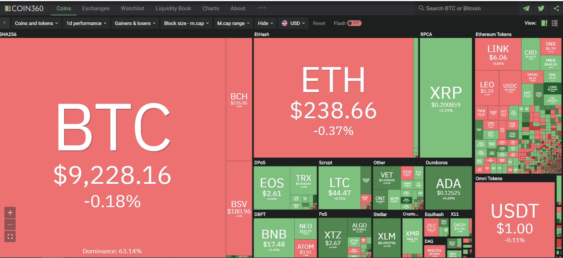 Toàn cảnh thị trường ngày 12/7 (nguồn: Coin360.com)